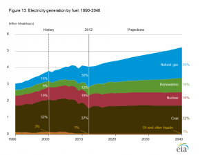 energy generation growth chart