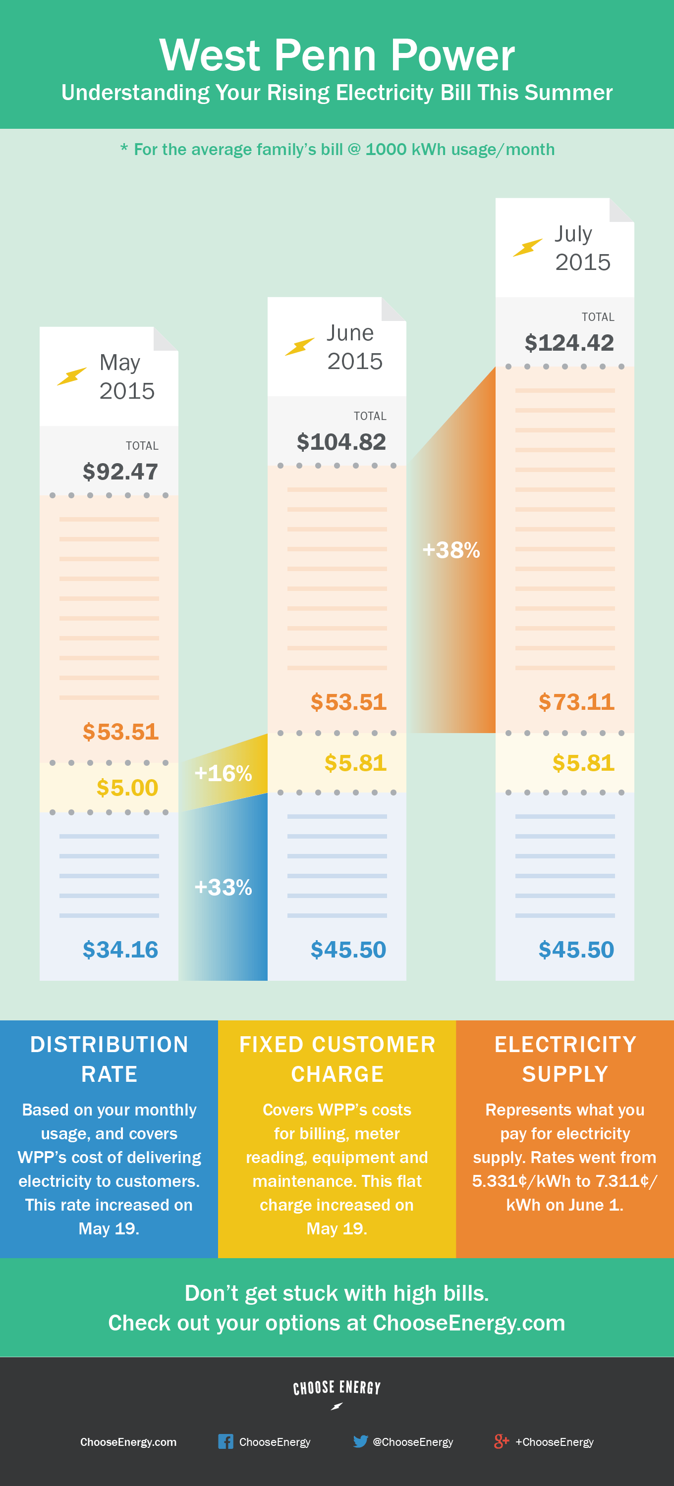 Why West Penn Power rates will increase this summer.