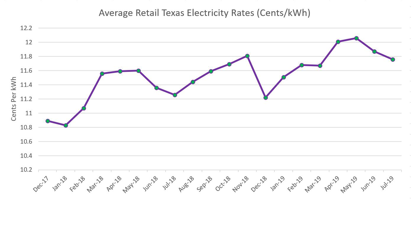 Electric Companies In Texas >> Compare Texas Electricity Rates Choose Energy