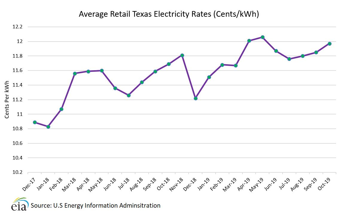 How Texas electricity rates have changed.